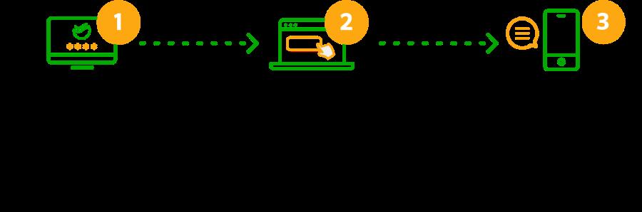 Как получить потребительский кредит в Сбербанке Онлайн